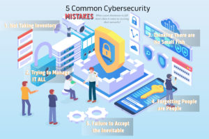5 Common Cybersecurity Mistakes Infographic